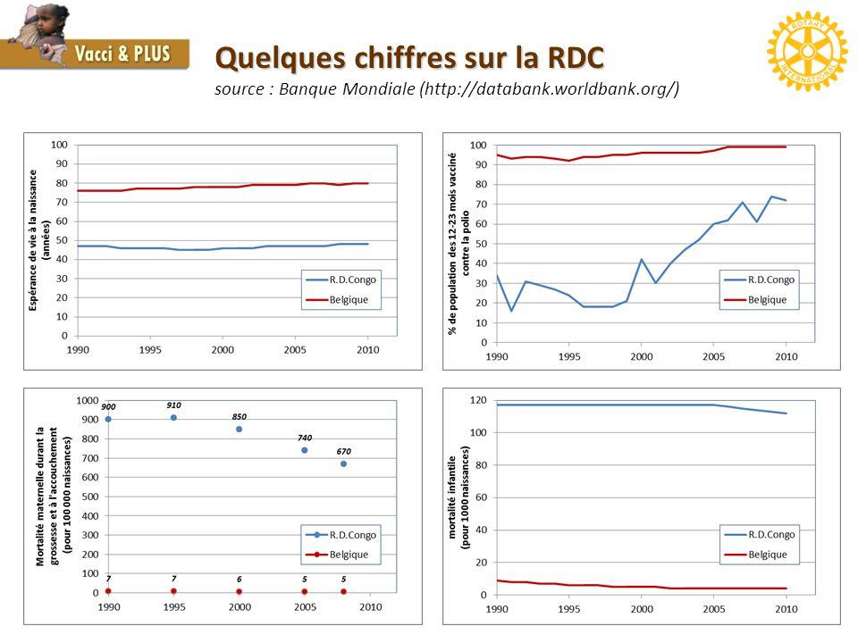 3 Quelques chiffres sur la RDC Quelques chiffres sur la RDC source : Banque Mondiale (http://databank.worldbank.org/)