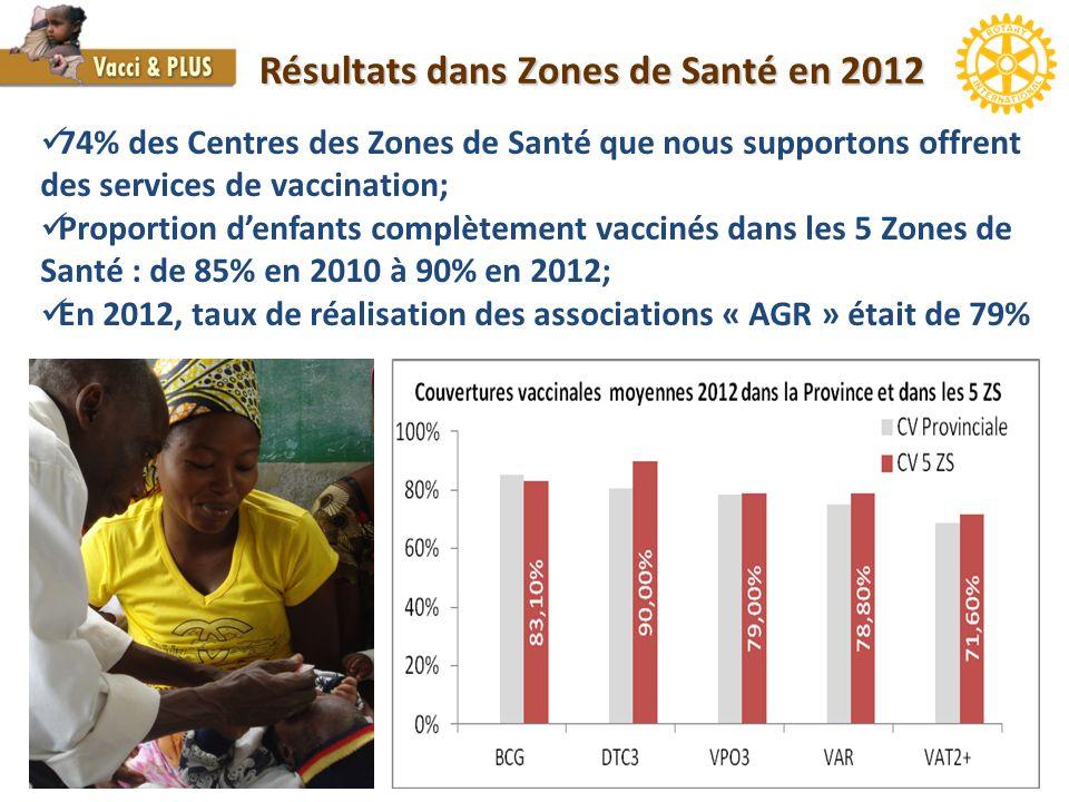 Résultats dans Zones de Santé en 2012 74% des Centres des Zones de Santé que nous supportons offrent des services de vaccination; Proportion d'enfants