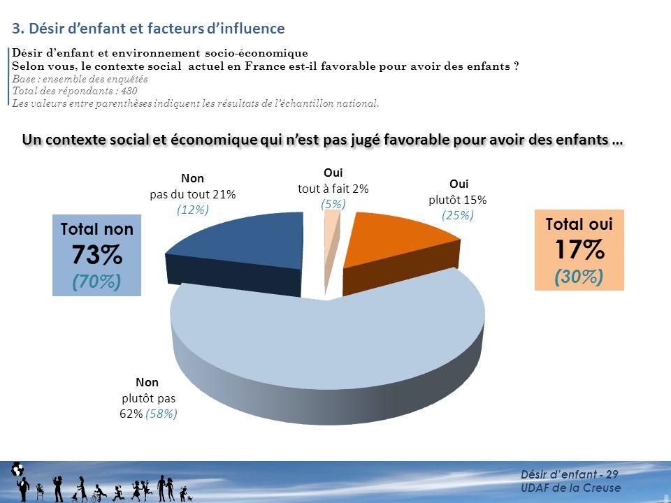 Désir d'enfant et environnement socio-économique Selon vous, le contexte social actuel en France est-il favorable pour avoir des enfants ? Base : ense