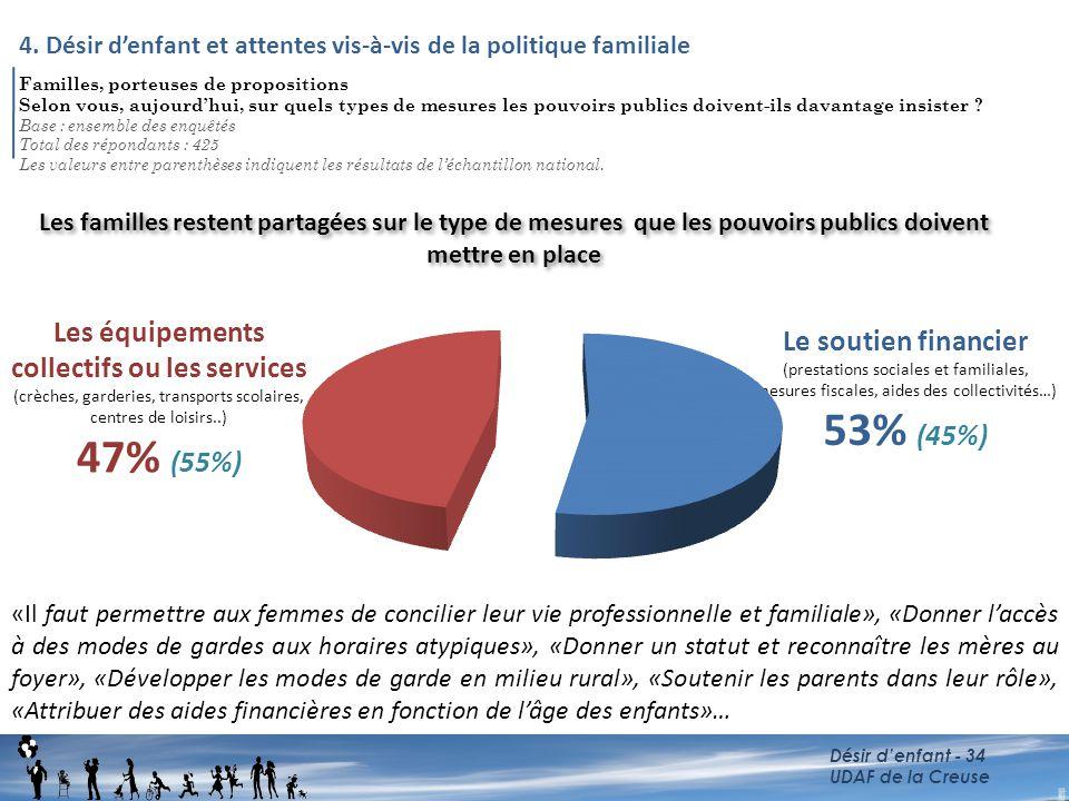 Familles, porteuses de propositions Selon vous, aujourd'hui, sur quels types de mesures les pouvoirs publics doivent-ils davantage insister ? Base : e