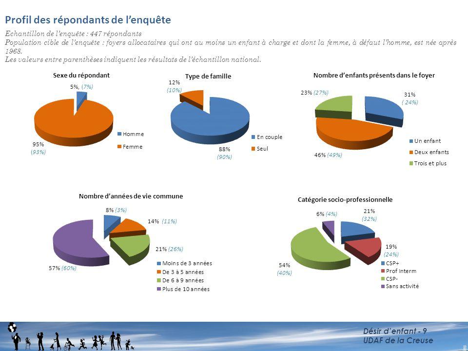 Profil des répondants de l'enquête Echantillon de l'enquête : 447 répondants Population cible de l'enquête : foyers allocataires qui ont au moins un e