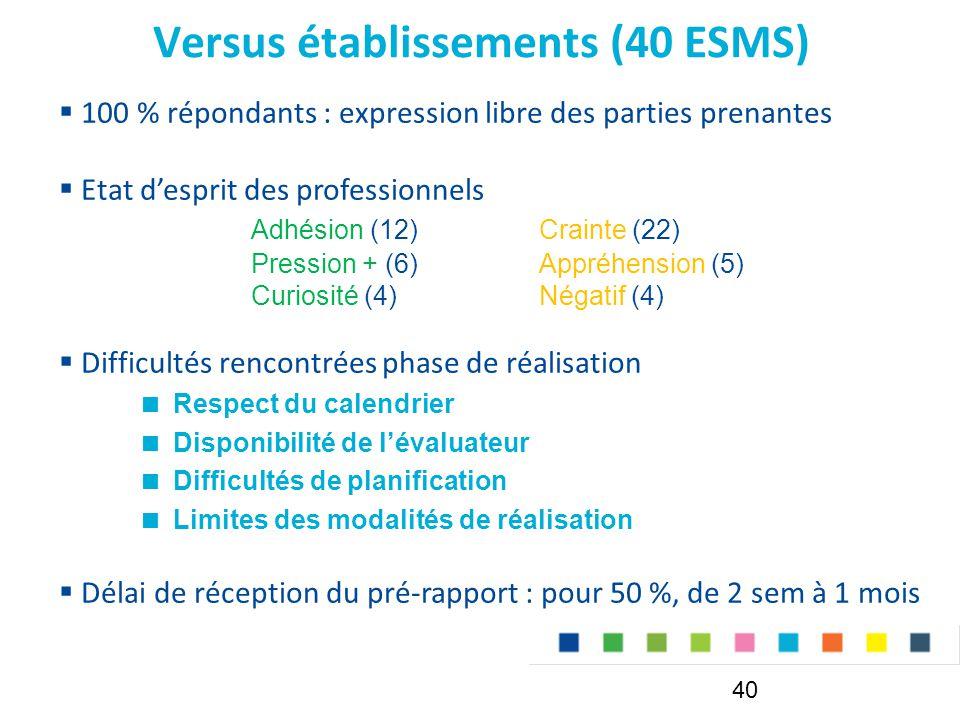 Versus établissements (40 ESMS) 40  100 % répondants : expression libre des parties prenantes  Etat d'esprit des professionnels Adhésion (12)Crainte (22) Pression + (6)Appréhension (5) Curiosité (4)Négatif (4)  Difficultés rencontrées phase de réalisation  Respect du calendrier  Disponibilité de l'évaluateur  Difficultés de planification  Limites des modalités de réalisation  Délai de réception du pré-rapport : pour 50 %, de 2 sem à 1 mois