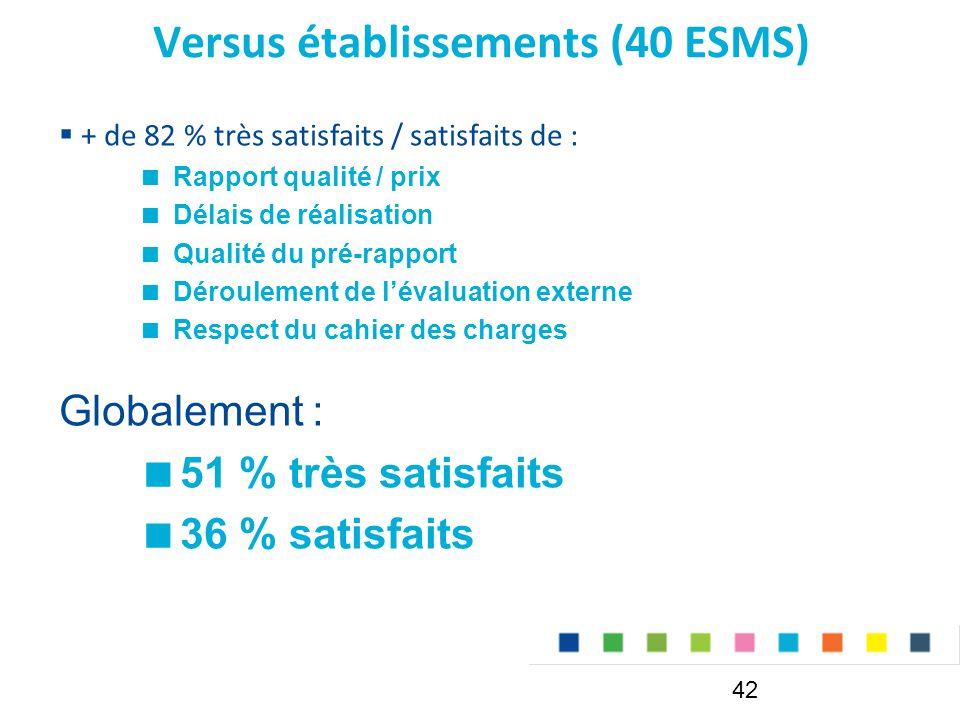 Versus établissements (40 ESMS) 42  + de 82 % très satisfaits / satisfaits de :  Rapport qualité / prix  Délais de réalisation  Qualité du pré-rapport  Déroulement de l'évaluation externe  Respect du cahier des charges Globalement :  51 % très satisfaits  36 % satisfaits