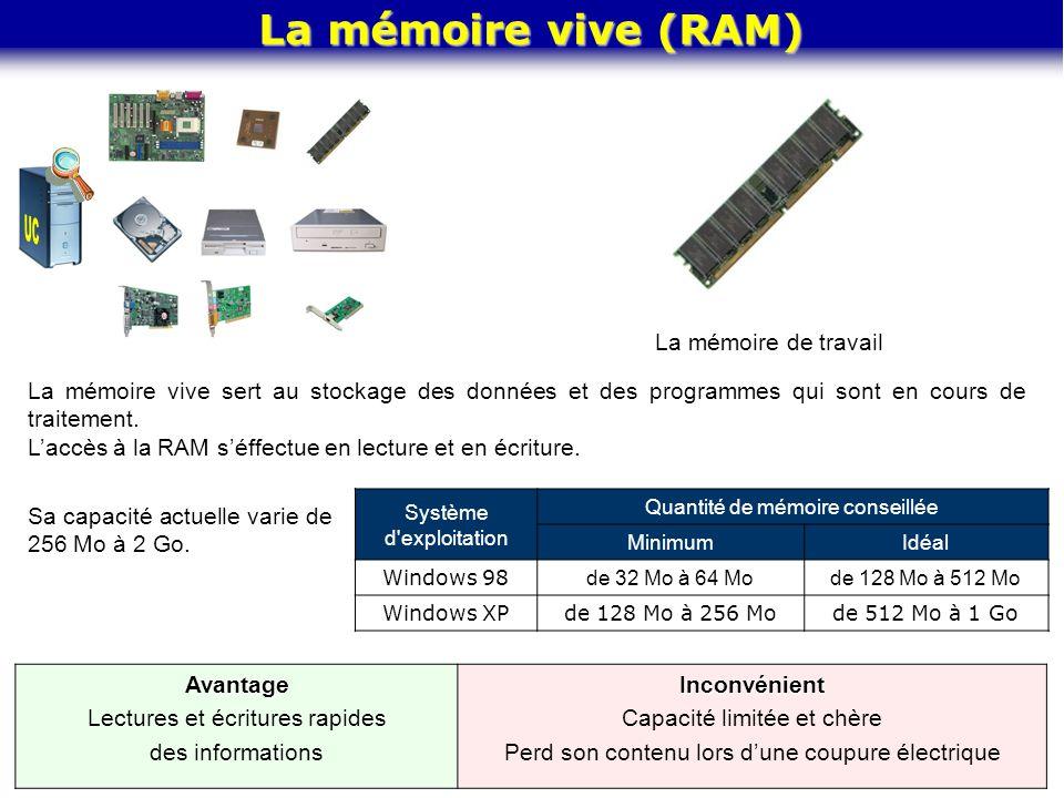 La mémoire vive (RAM) La mémoire de travail La mémoire vive sert au stockage des données et des programmes qui sont en cours de traitement. L'accès à