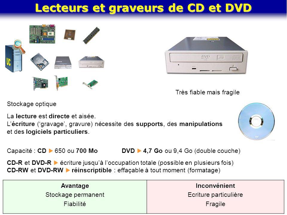 Lecteurs et graveurs de CD et DVD Très fiable mais fragile Stockage optique La lecture est directe et aisée. L'écriture ('gravage', gravure) nécessite