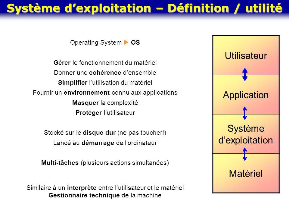 Operating System  OS Gérer le fonctionnement du matériel Donner une cohérence d'ensemble Simplifier l'utilisation du matériel Fournir un environnemen