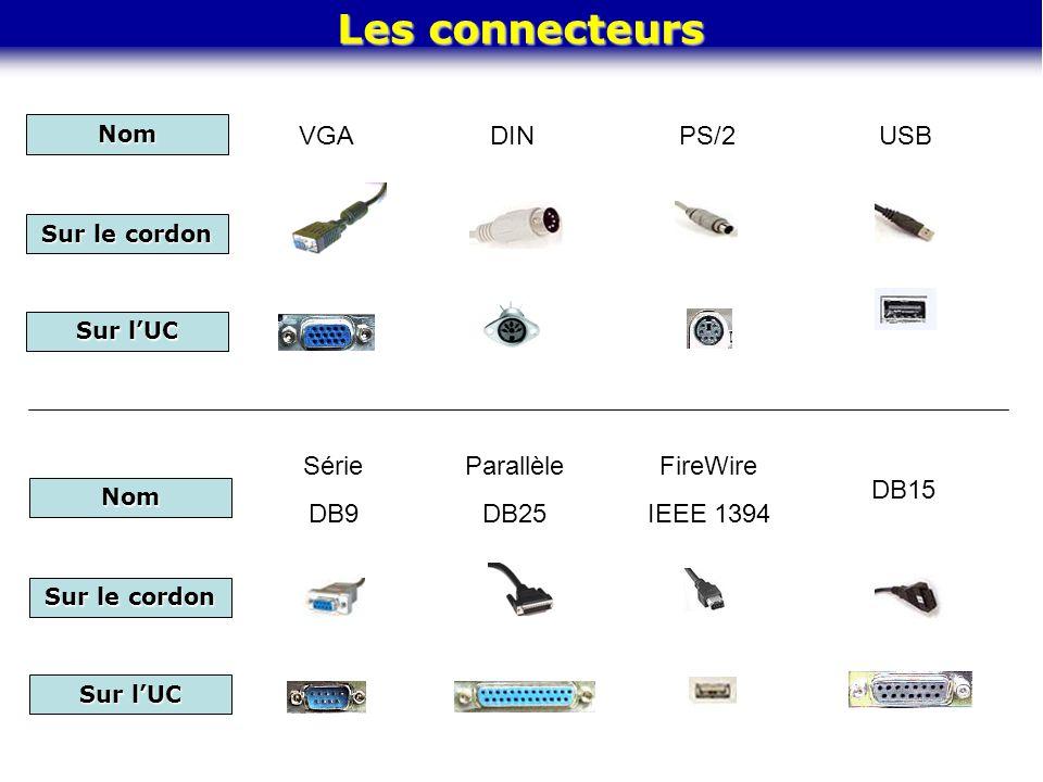 Nom Sur le cordon Sur l'UC Les connecteurs VGADINPS/2USB Parallèle DB25 Série DB9 Nom Sur le cordon Sur l'UC FireWire IEEE 1394 DB15