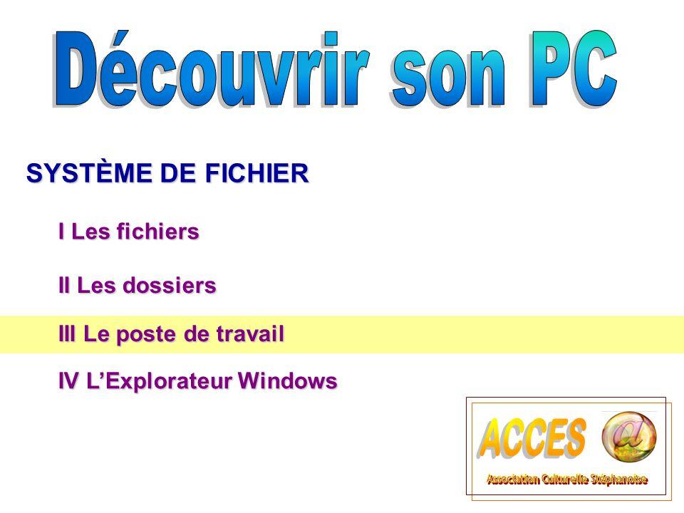 I Les fichiers SYSTÈME DE FICHIER II Les dossiers  Titre 3 III Le poste de travail IV L'Explorateur Windows