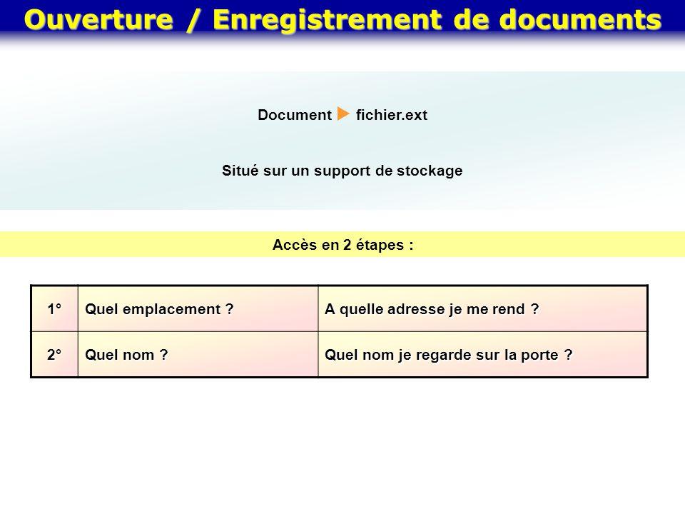 Ouverture / Enregistrement de documents Document  fichier.ext Situé sur un support de stockage Accès en 2 étapes :1° Quel emplacement ? A quelle adre