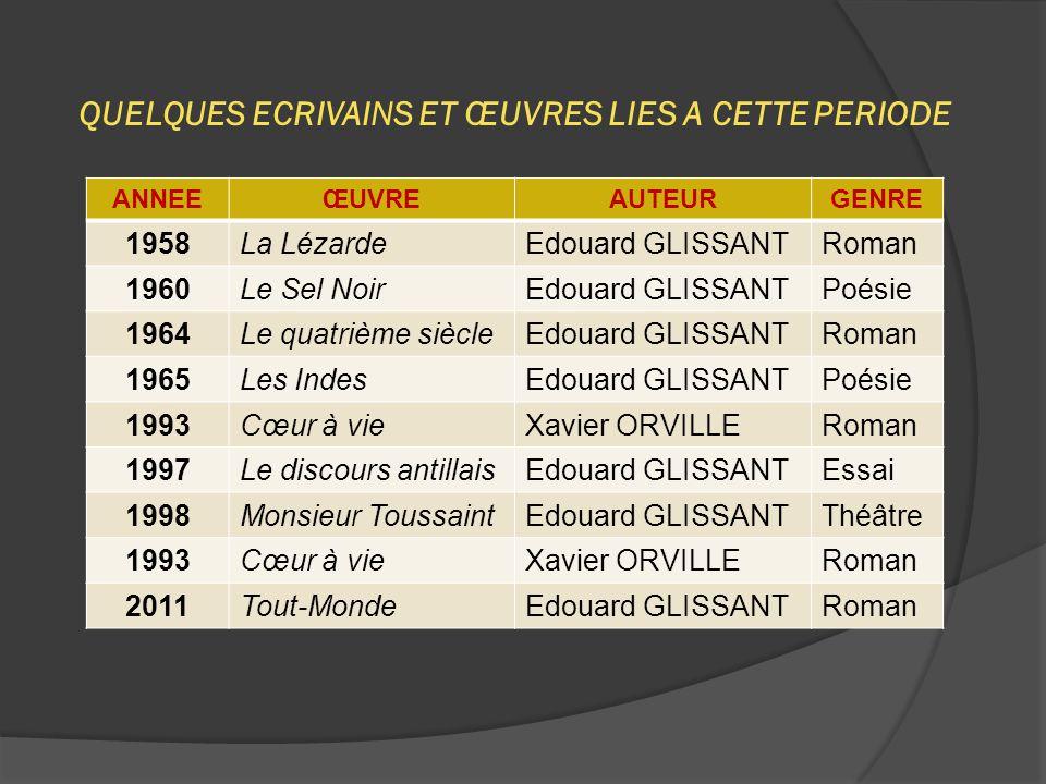 QUELQUES ECRIVAINS ET ŒUVRES LIES A CETTE PERIODE ANNEEŒUVREAUTEURGENRE 1958La LézardeEdouard GLISSANTRoman 1960Le Sel NoirEdouard GLISSANTPoésie 1964