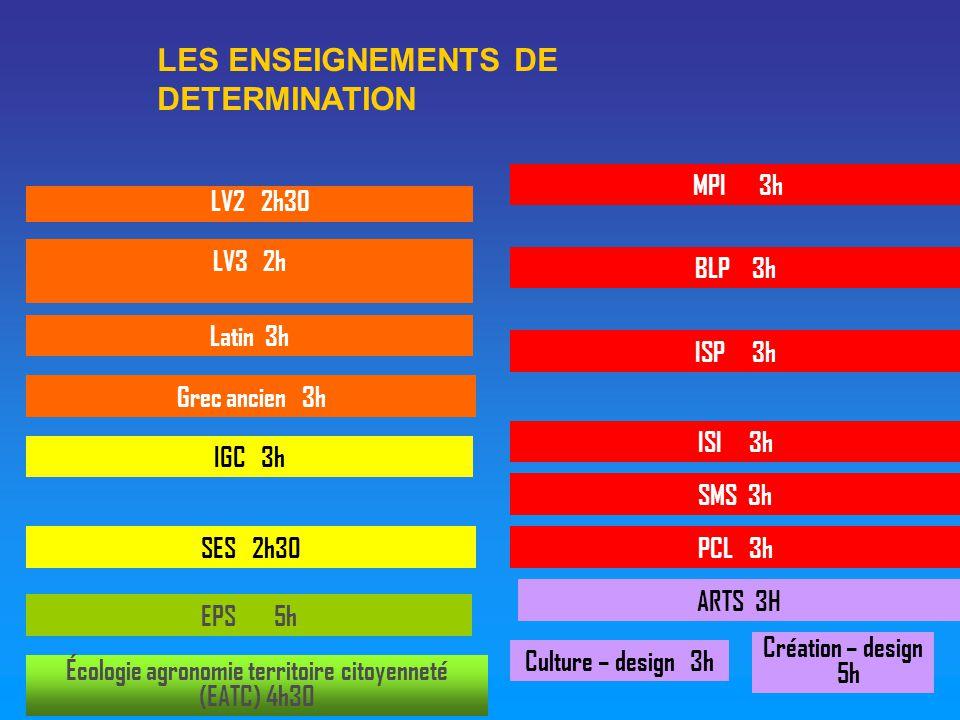 ARTS 3H LV3 2h ISP 3h ISI 3h Grec ancien 3h EPS 5h SES 2h30 Culture – design 3h Latin 3h IGC 3h SMS 3h MPI 3h BLP 3h Écologie agronomie territoire citoyenneté (EATC) 4h30 PCL 3h Création – design 5h LV2 2h30 LES ENSEIGNEMENTS DE DETERMINATION