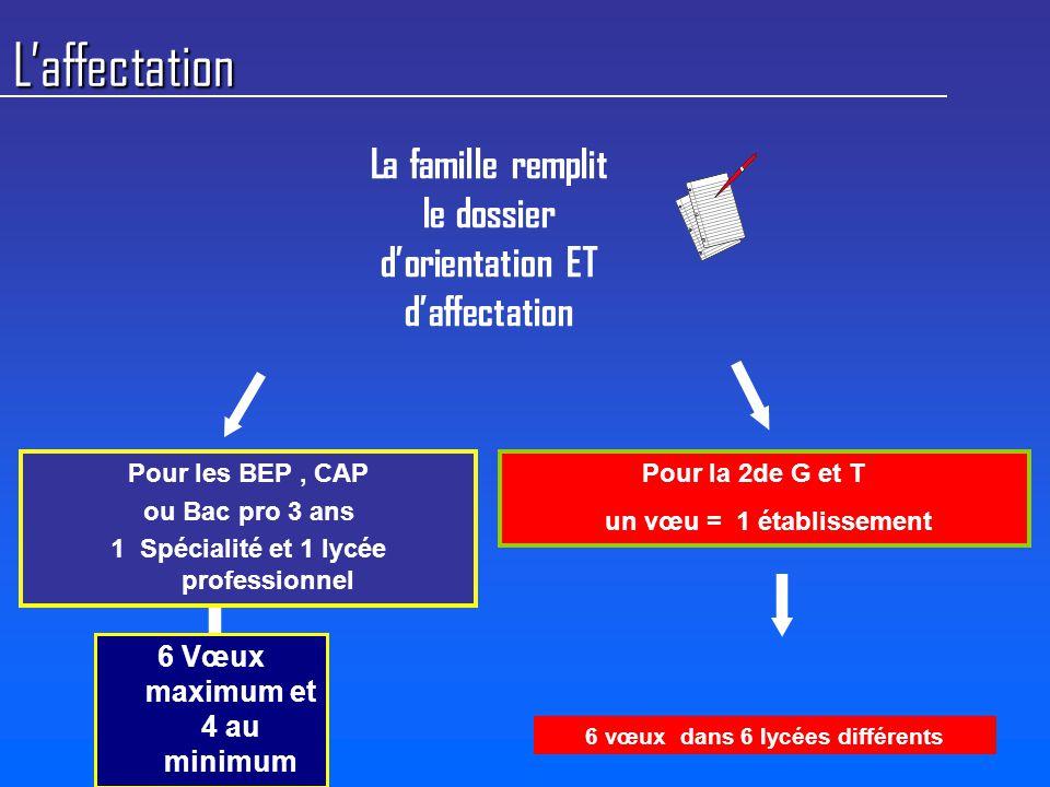L'affectation La famille remplit le dossier d'orientation ET d'affectation Pour la 2de G et T un vœu = 1 établissement Pour les BEP, CAP ou Bac pro 3