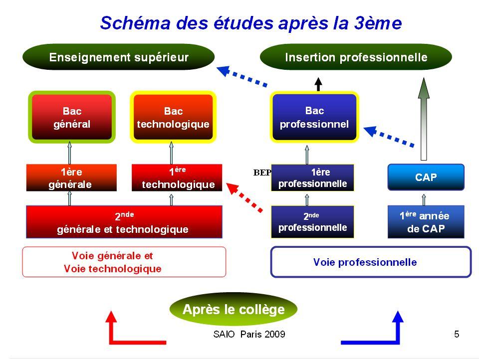 Autres particularités En vue du bac ST2S  SMS+ LV2  SMS+ BLP Rabelais (18è)/ Monod (5è)/ Dubois (14è)