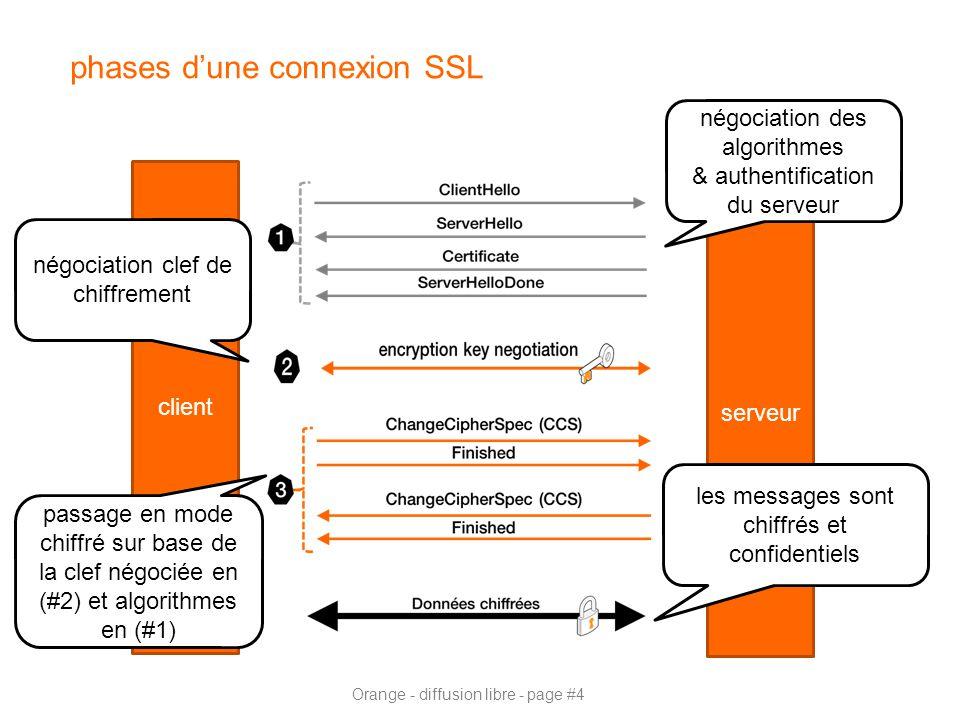 Orange - diffusion libre - page #4 phases d'une connexion SSL client serveur passage en mode chiffré sur base de la clef négociée en (#2) et algorithmes en (#1) les messages sont chiffrés et confidentiels négociation des algorithmes & authentification du serveur négociation clef de chiffrement