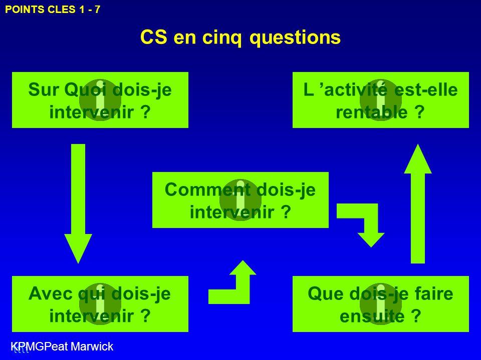 CS en cinq questions Sur Quoi dois-je intervenir ? Avec qui dois-je intervenir ? Comment dois-je intervenir ? Que dois-je faire ensuite ? L 'activité
