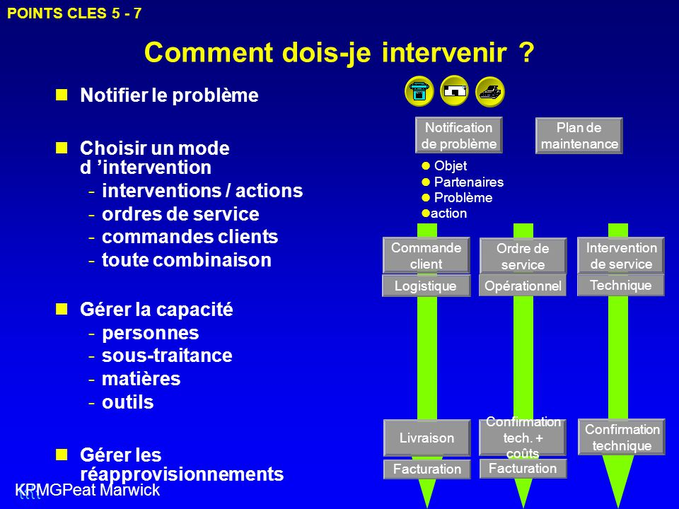 Comment dois-je intervenir ? Notifier le problème Choisir un mode d 'intervention -interventions / actions -ordres de service -commandes clients -tout