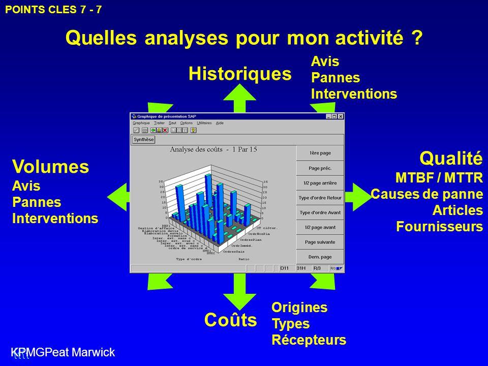Quelles analyses pour mon activité ? Coûts Qualité MTBF / MTTR Causes de panne Articles Fournisseurs Volumes Avis Pannes Interventions Historiques POI