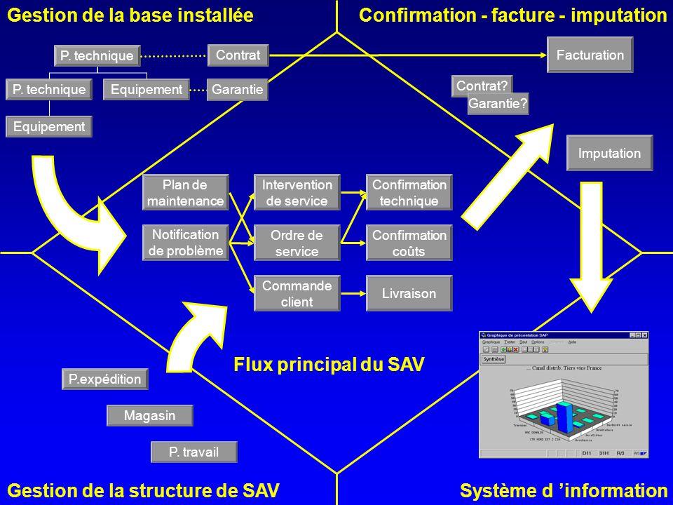 Gestion de la base installée Système d 'informationGestion de la structure de SAV Flux principal du SAV Commande client Ordre de service Intervention