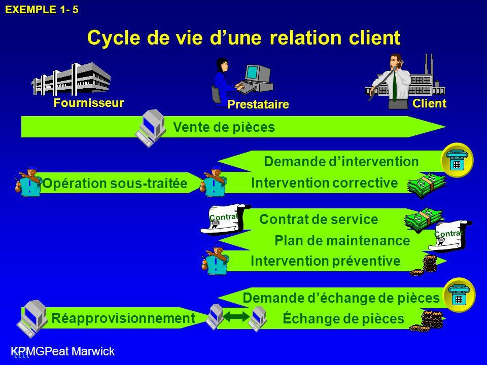 Opération sous-traitée Cycle de vie d'une relation client EXEMPLE 1- 5 Fournisseur Client Prestataire Vente de pièces Demande d'intervention Intervent