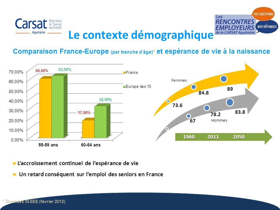3 Comparaison France-Europe (par tranche d'âge)* et espérance de vie à la naissance ► L'accroissement continuel de l'espérance de vie ► Un retard cons