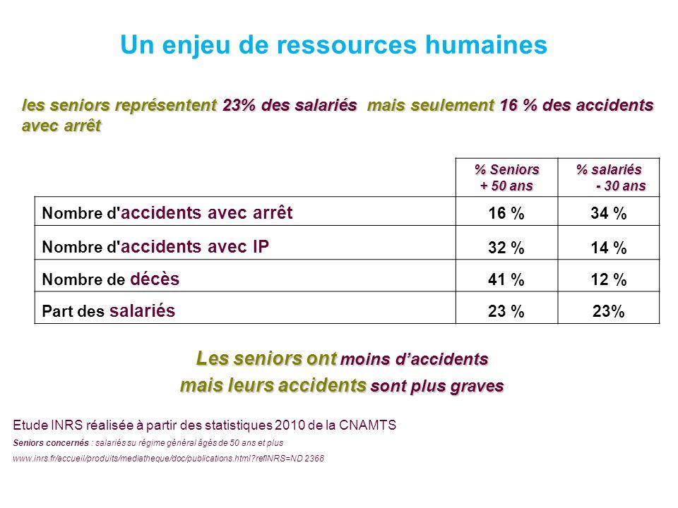 % Seniors + 50 ans % salariés - 30 ans Nombre d' accidents avec arrêt 16 %34 % Nombre d' accidents avec IP 32 %14 % Nombre de décès 41 %12 % Part des