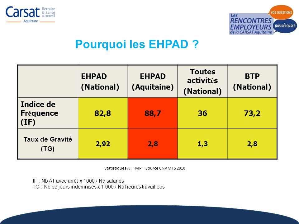 EHPAD (National) EHPAD (Aquitaine) Toutes activit é s (National) BTP (National) Indice de Fr é quence (IF) 82,888,73673,2 Taux de Gravité (TG) 2,922,8