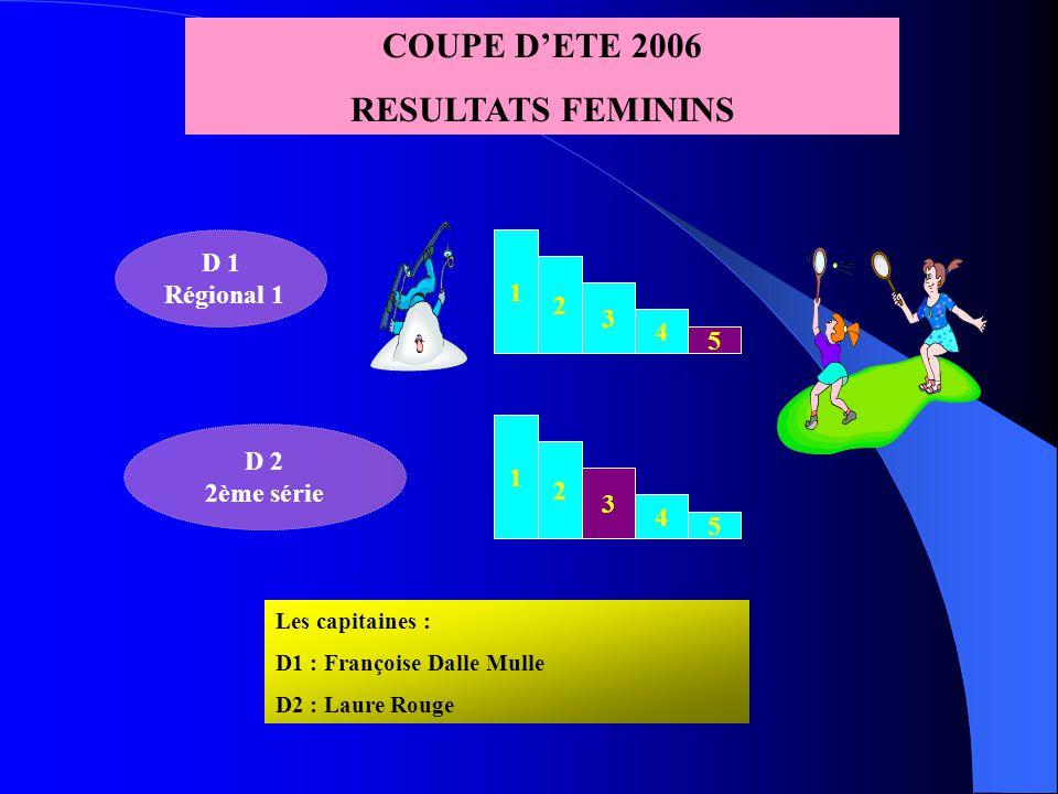 1 2 3 4 5 H 1 Promo Pré national COUPE D'ETE 2006 - PERFORMANCES MASCULINES 1 2 3 4 5 1 2 3 4 1 2 3 4 5 H 4 1ère série H 2 Régional 2 H 3 1ère série 1