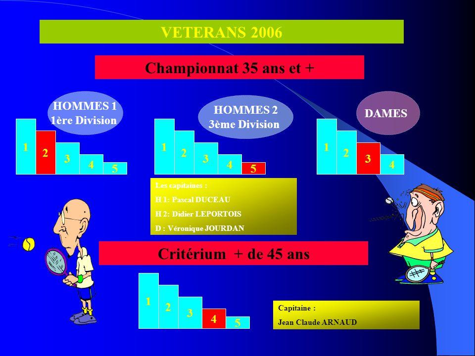 1 2 3 4 5 D 1 Régional 1 COUPE D'ETE 2006 RESULTATS FEMININS 1 2 3 4 5 D 2 2ème série Les capitaines : D1 : Françoise Dalle Mulle D2 : Laure Rouge