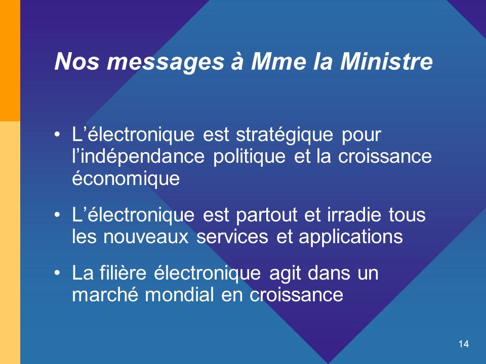 14 Nos messages à Mme la Ministre L'électronique est stratégique pour l'indépendance politique et la croissance économique L'électronique est partout et irradie tous les nouveaux services et applications La filière électronique agit dans un marché mondial en croissance
