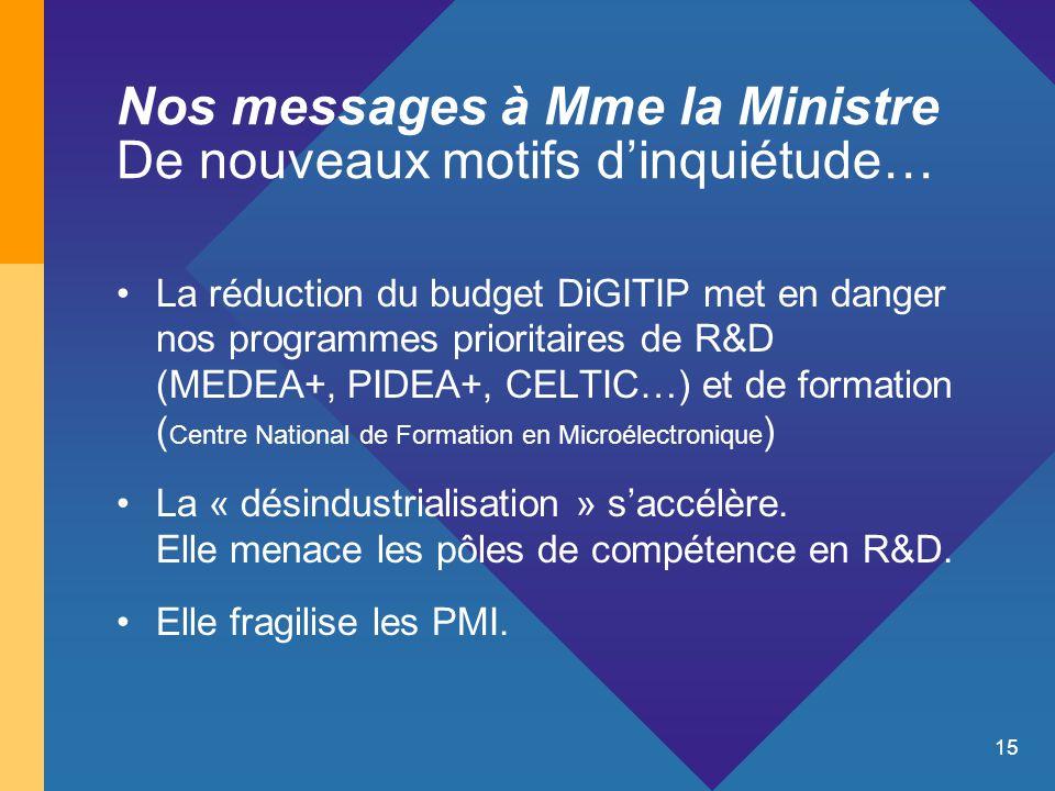 15 Nos messages à Mme la Ministre De nouveaux motifs d'inquiétude… La réduction du budget DiGITIP met en danger nos programmes prioritaires de R&D (MEDEA+, PIDEA+, CELTIC…) et de formation ( Centre National de Formation en Microélectronique ) La « désindustrialisation » s'accélère.