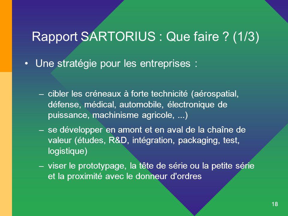18 Rapport SARTORIUS : Que faire ? (1/3) Une stratégie pour les entreprises : –cibler les créneaux à forte technicité (aérospatial, défense, médical,