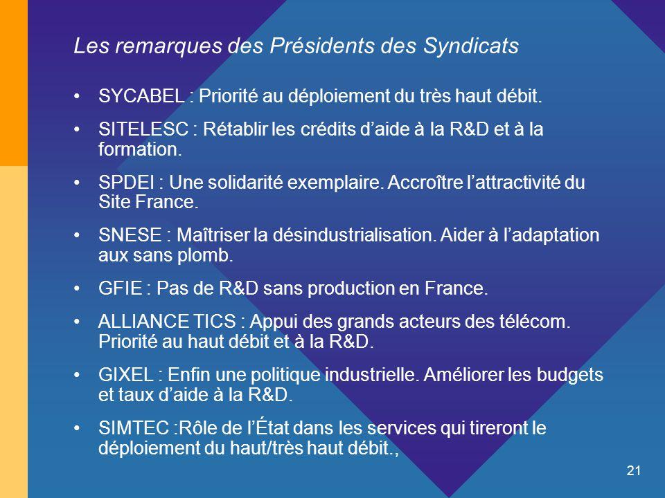 21 Les remarques des Présidents des Syndicats SYCABEL : Priorité au déploiement du très haut débit. SITELESC : Rétablir les crédits d'aide à la R&D et