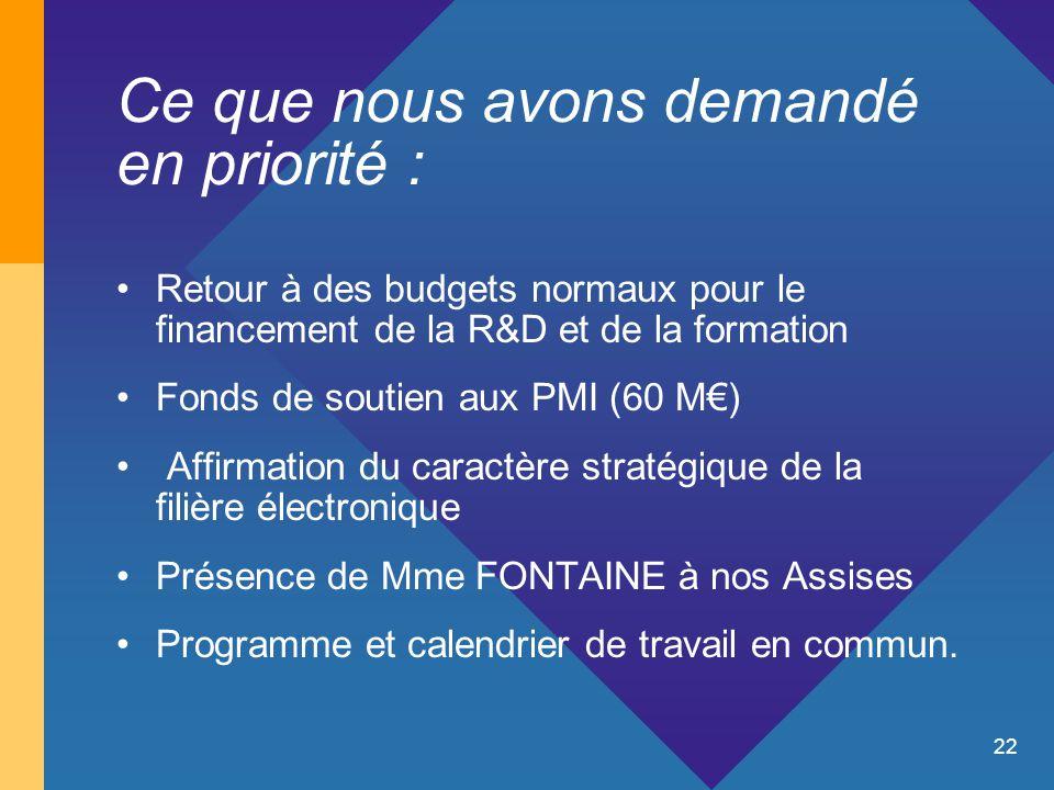 22 Ce que nous avons demandé en priorité : Retour à des budgets normaux pour le financement de la R&D et de la formation Fonds de soutien aux PMI (60
