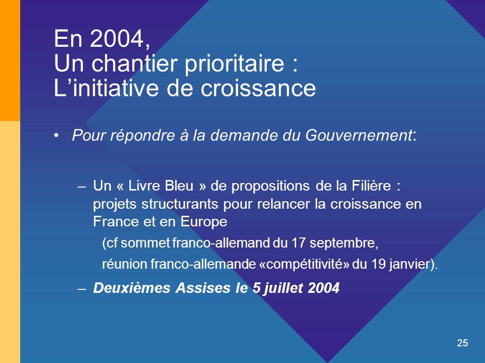 25 En 2004, Un chantier prioritaire : L'initiative de croissance Pour répondre à la demande du Gouvernement : –Un « Livre Bleu » de propositions de la Filière : projets structurants pour relancer la croissance en France et en Europe (cf sommet franco-allemand du 17 septembre, réunion franco-allemande «compétitivité» du 19 janvier).