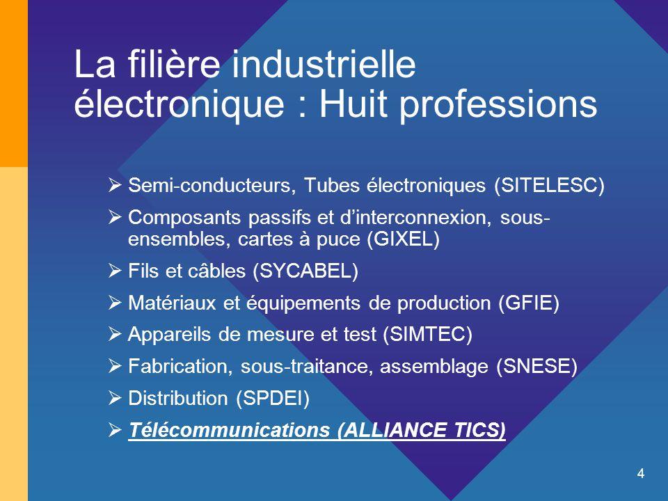 4 La filière industrielle électronique : Huit professions  Semi-conducteurs, Tubes électroniques (SITELESC)  Composants passifs et d'interconnexion, sous- ensembles, cartes à puce (GIXEL)  Fils et câbles (SYCABEL)  Matériaux et équipements de production (GFIE)  Appareils de mesure et test (SIMTEC)  Fabrication, sous-traitance, assemblage (SNESE)  Distribution (SPDEI)  Télécommunications (ALLIANCE TICS)