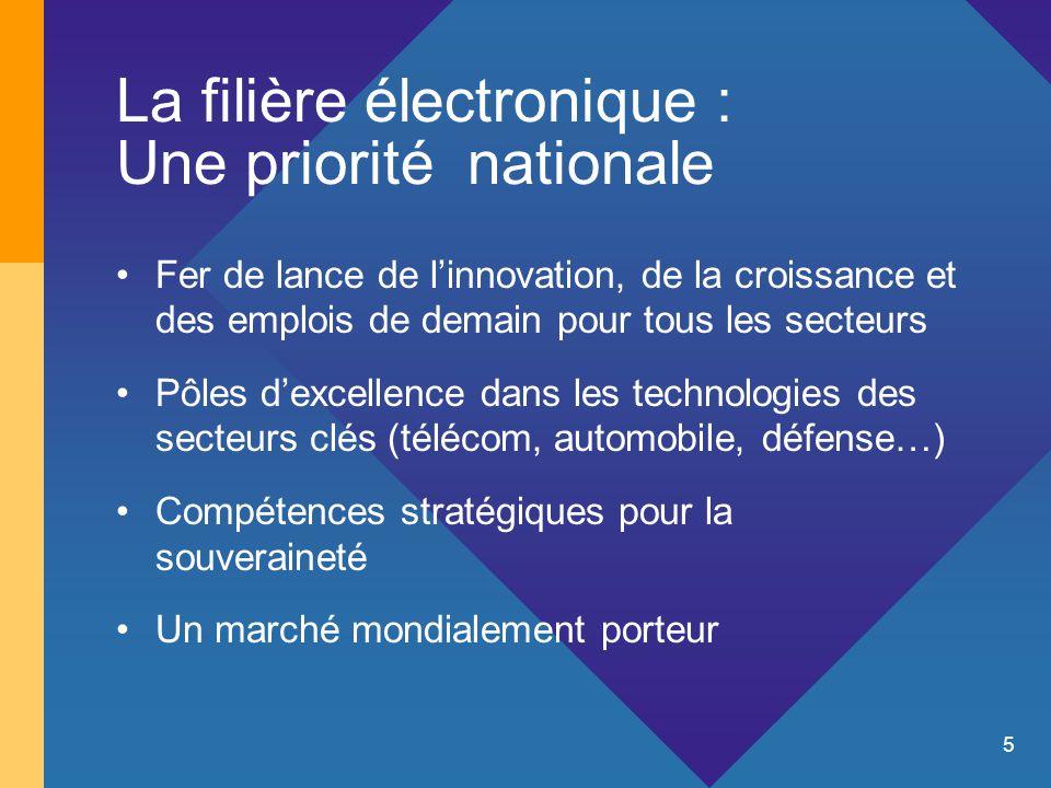 5 La filière électronique : Une priorité nationale Fer de lance de l'innovation, de la croissance et des emplois de demain pour tous les secteurs Pôles d'excellence dans les technologies des secteurs clés (télécom, automobile, défense…) Compétences stratégiques pour la souveraineté Un marché mondialement porteur