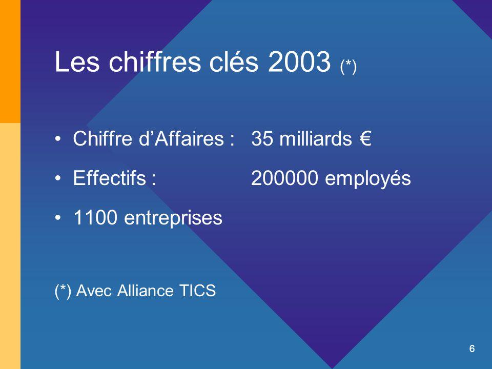 6 Les chiffres clés 2003 (*) Chiffre d'Affaires : 35 milliards € Effectifs :200000 employés 1100 entreprises (*) Avec Alliance TICS