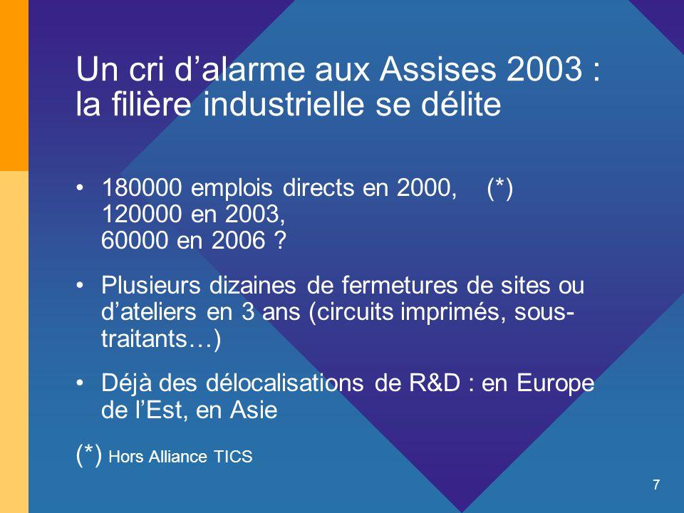 7 Un cri d'alarme aux Assises 2003 : la filière industrielle se délite 180000 emplois directs en 2000, (*) 120000 en 2003, 60000 en 2006 ? Plusieurs d