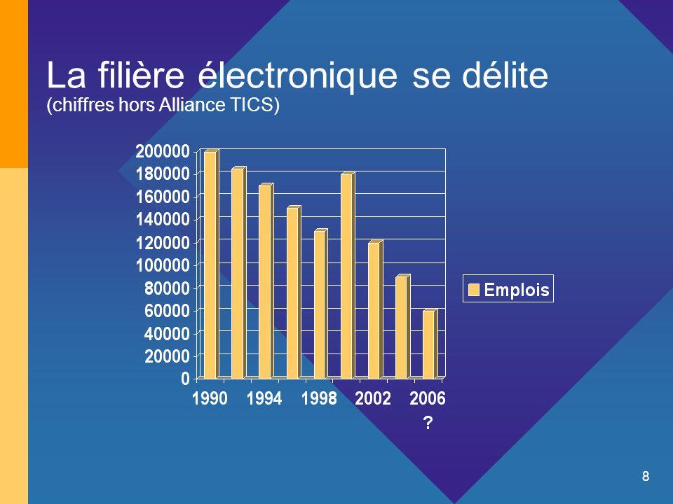 8 La filière électronique se délite (chiffres hors Alliance TICS) *