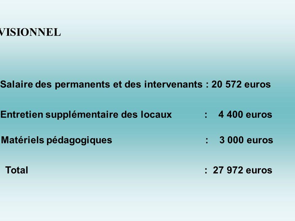 COÛT PRÉVISIONNEL Salaire des permanents et des intervenants : 20 572 euros Entretien supplémentaire des locaux : 4 400 euros Matériels pédagogiques : 3 000 euros Total : 27 972 euros