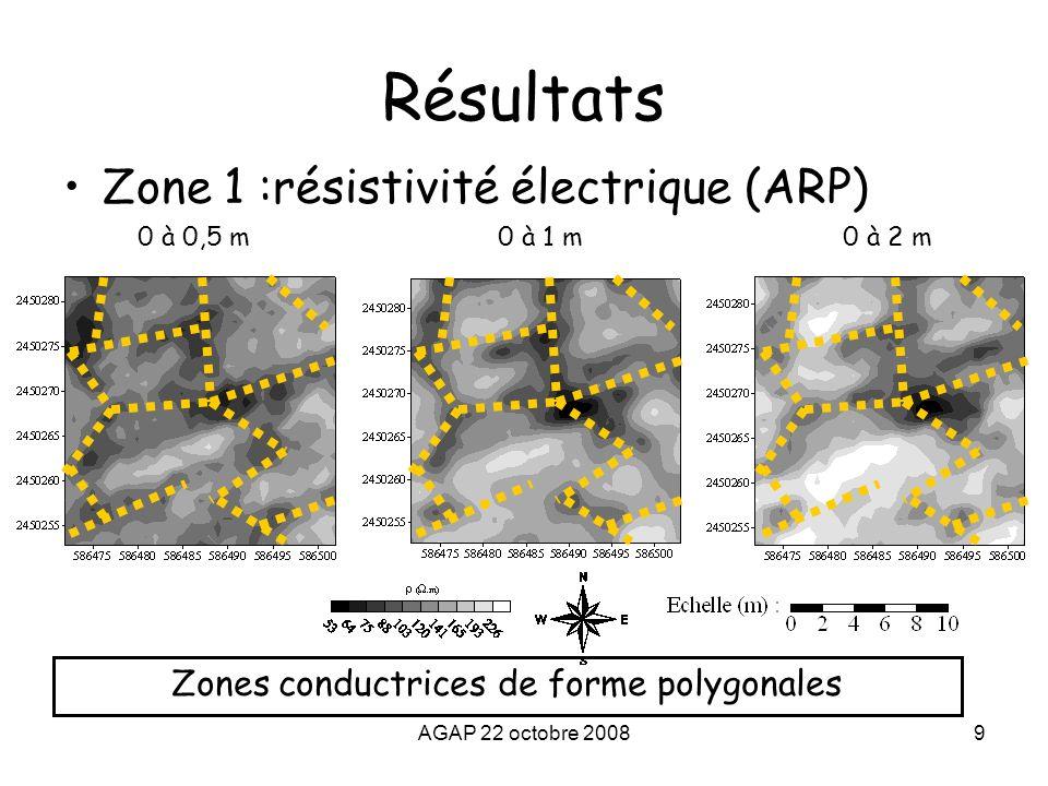 AGAP 22 octobre 200810 Résultats Zone 1 : cartographie magnétique et électromagnétique