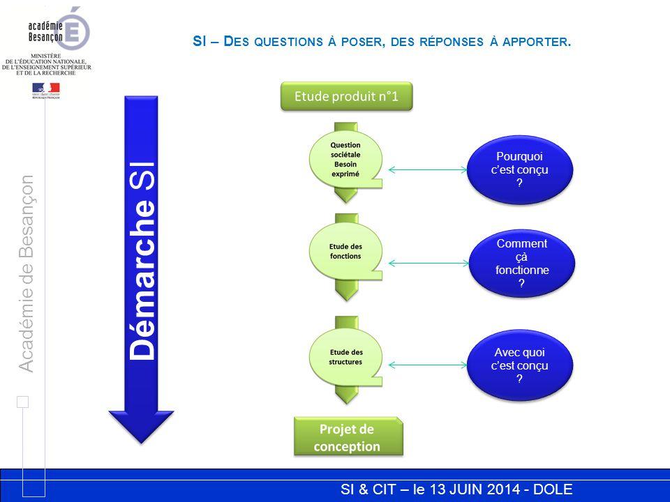 SI & CIT – le 13 JUIN 2014 - DOLE Académie de Besançon SI – D ES QUESTIONS À POSER, DES RÉPONSES À APPORTER. Pourquoi c'est conçu ? Comment çà fonctio