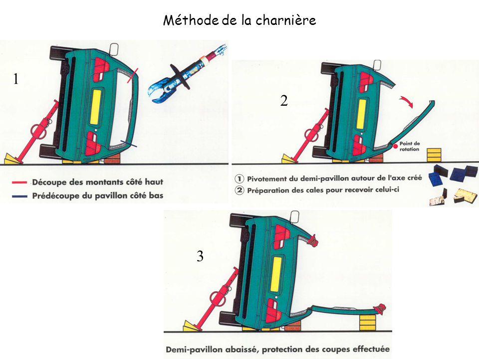 1 2 3 Méthode de la charnière