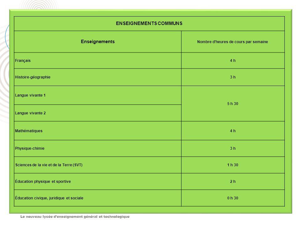 Le nouveau lycée d'enseignement général et technologique ENSEIGNEMENTS COMMUNS Enseignements Nombre d'heures de cours par semaine Français4 h Histoire