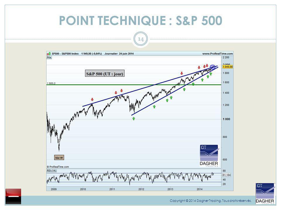 POINT TECHNIQUE : S&P 500 14 Copyright © 2014 Dagher Trading. Tous droits réservés.