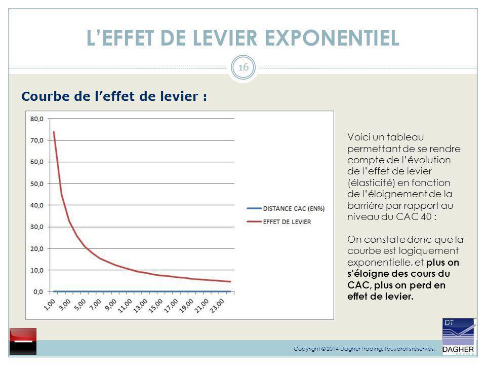 L'EFFET DE LEVIER EXPONENTIEL 16 Copyright © 2014 Dagher Trading. Tous droits réservés. Voici un tableau permettant de se rendre compte de l'évolution