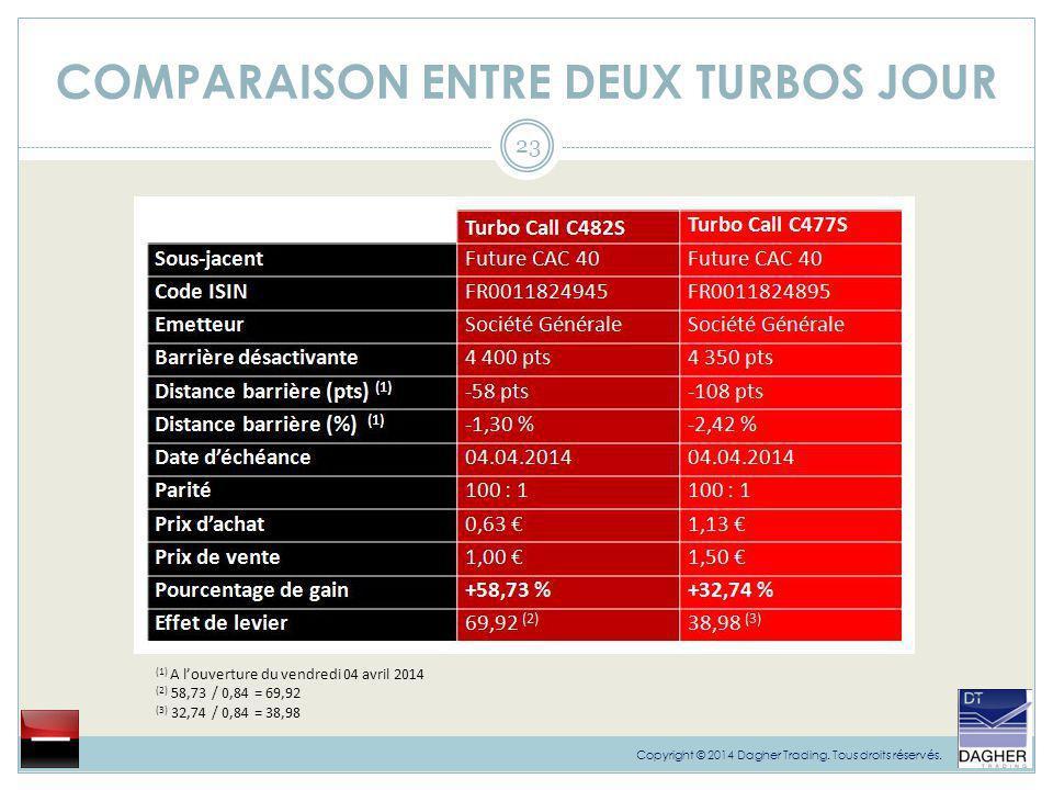 COMPARAISON ENTRE DEUX TURBOS JOUR 23 Copyright © 2014 Dagher Trading. Tous droits réservés. (1) A l'ouverture du vendredi 04 avril 2014 (2) 58,73 / 0