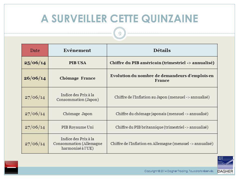 A SURVEILLER CETTE QUINZAINE 10 Copyright © 2014 Dagher Trading.