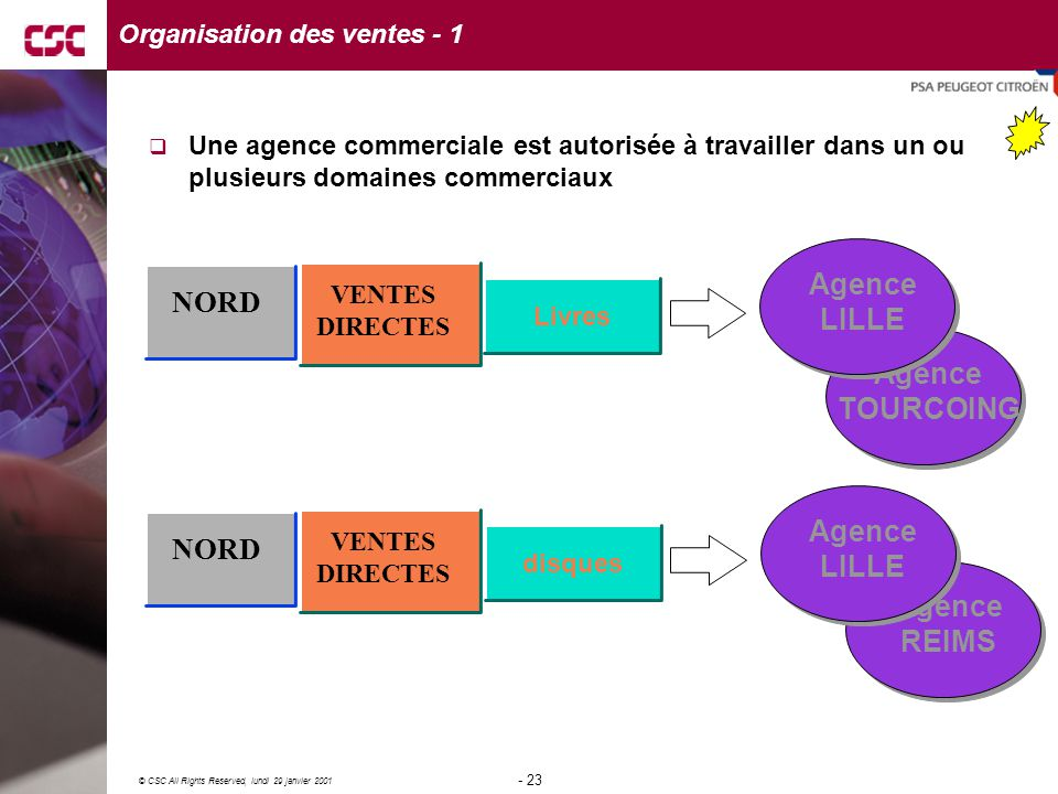 23 © CSC All Rights Reserved, lundi 29 janvier 2001 - 23 - Agence REIMS Agence TOURCOING NORD VENTES DIRECTES Livres Agence LILLE NORD VENTES DIRECTES