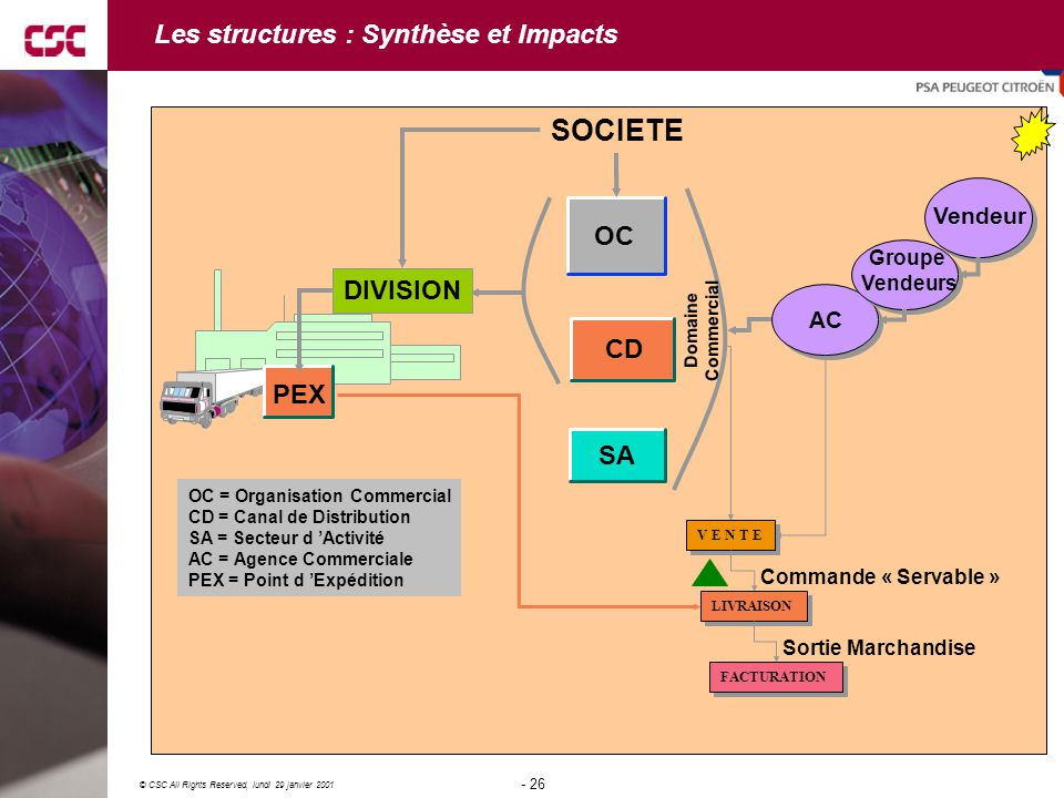 26 © CSC All Rights Reserved, lundi 29 janvier 2001 - 26 - SOCIETE Les structures : Synthèse et Impacts OC CD SA AC DIVISION PEX Groupe Vendeurs Vende
